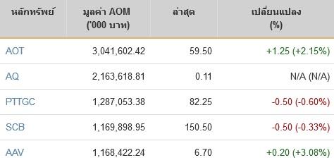 หุ้นปิดตลาดลบ 3.75 จุด ดัชนี 1,692 จุด มูลค่าซื้อขาย 4.7 หมื่นล้าน