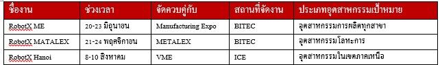 รี้ดฯ ปักหมุดประเทศไทย ศูนย์กลางงานแสดงหุ่นยนต์ภูมิภาค เปิดตัว 4 งานใหญ่ ROBOT X รับตลาด อุตฯ 4.0