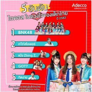 """""""หมอ"""" ขึ้นอันดับ 1 อาชีพในฝันปีเด็กไทยปี 62 ส่วน """"BNK48"""" นำโด่งไอดอลขวัญใจเด็กไทยปีนี้"""