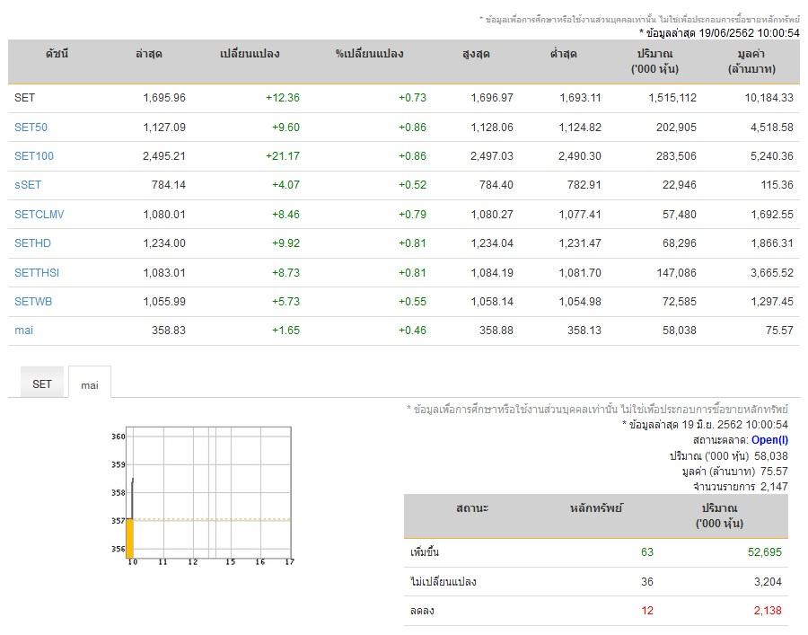 หุ้นเปิดตลาดภาคเช้าบวก 12.36 จุด ดัชนี 1,695 จุด