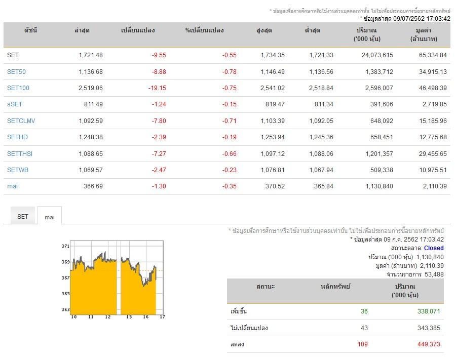 หุ้นปิดตลาดลบ 9.55 จุด ดัชนี 1,721 จุด มูลค่าซื้อขาย 6.5 หมื่นล้าน