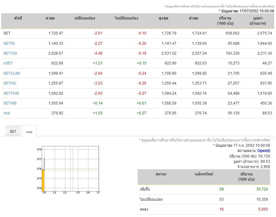 หุ้นเปิดตลาดภาคเช้าลบ 2.51 จุด ดัชนี 1,725 จุด