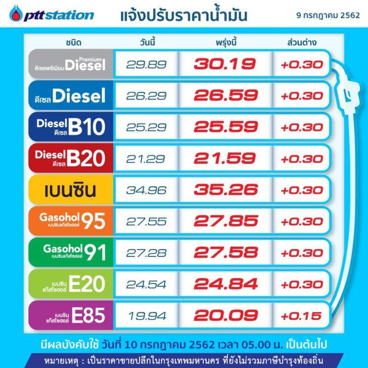 PTTOR ขึ้นราคาน้ำมันทุกชนิด 0.30 บาทต่อลิตร เว้น E85 เพิ่มขึ้น 0.15 บาทต่อลิตร มีผลพรุ่งนี้