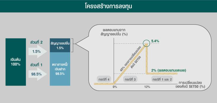 """""""บลจ.กสิกรไทย"""" ขายกองคอมเพล็กซ์รีเทิร์น ชูเงินต้นไม่หาย-โอกาสทำกำไร SET50 สูงสุด 5.4%"""
