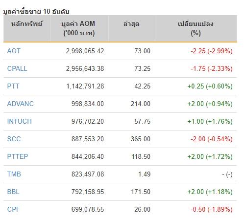 ราคาหุ้น AOT ร่วง ฉุดตลาดไม่รีบาวด์ตามหุ้นโลก