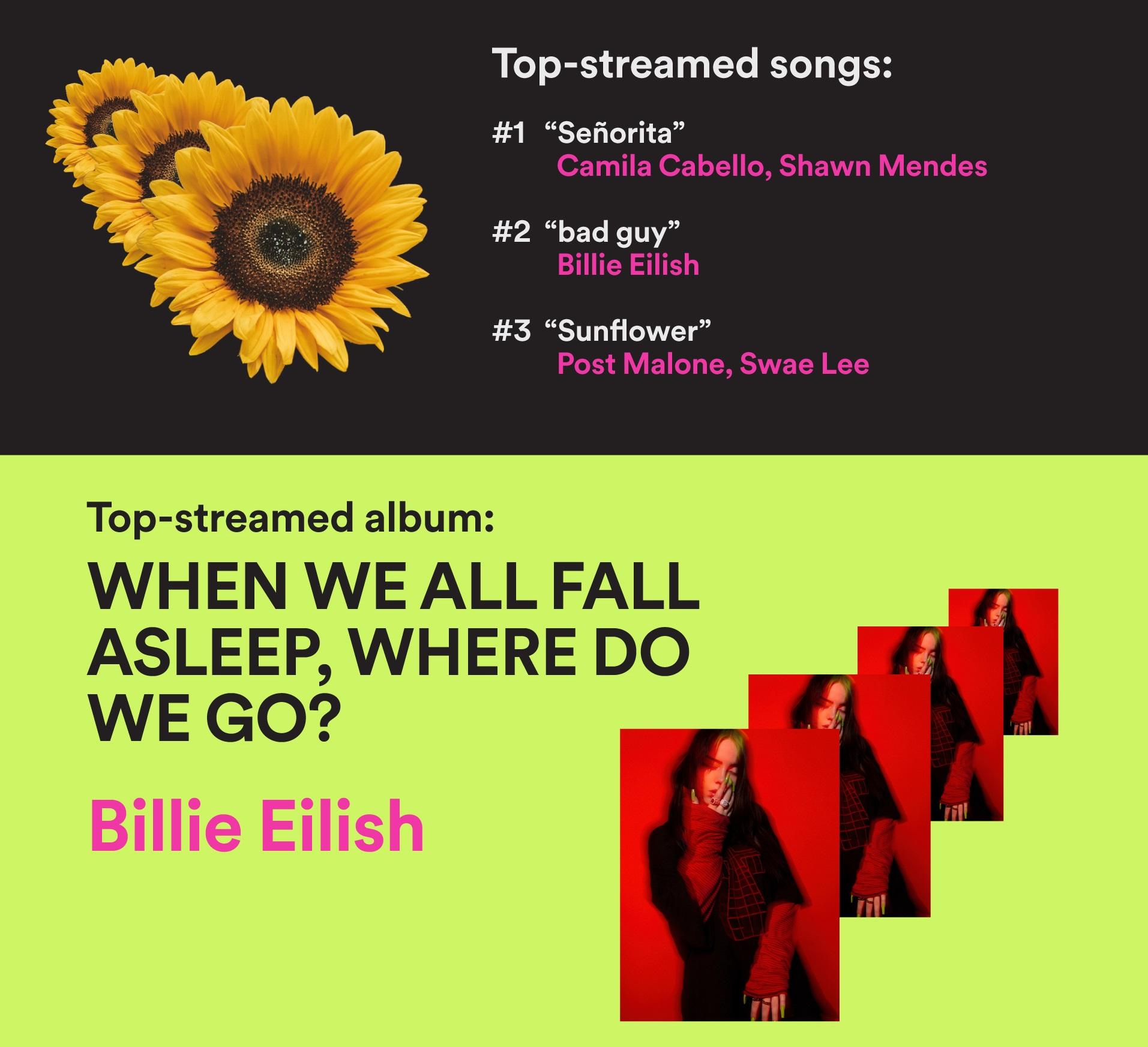 Spotify เผยอันดับเพลงและศิลปินยอดนิยม BTS ยอดสตรีมสูงสุดในไทย Post Malone ครองอันดับ 1 โลก