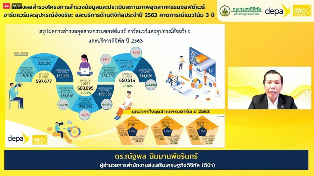 มูลค่าอุตสาหกรรมดิจิทัลไทย
